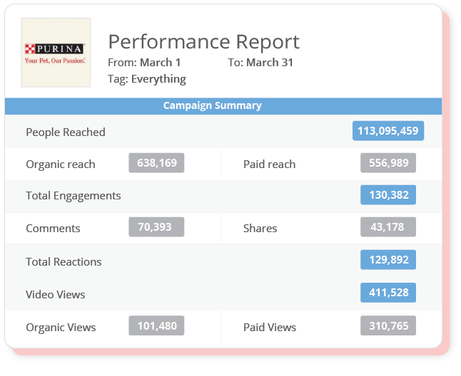 Campaign Analytics. Analyze and enhance your content strategy with your team